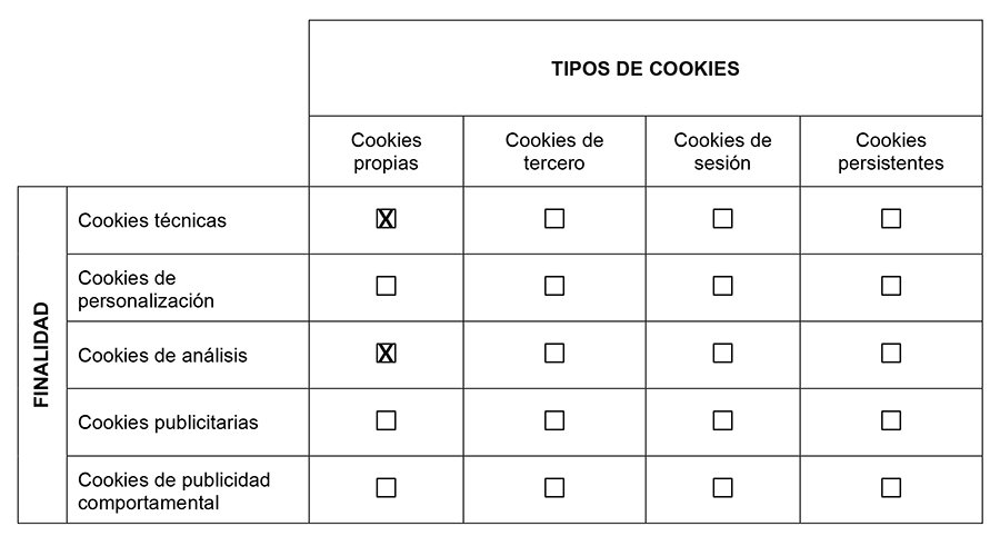 Tipos de Cookies Utilizadas